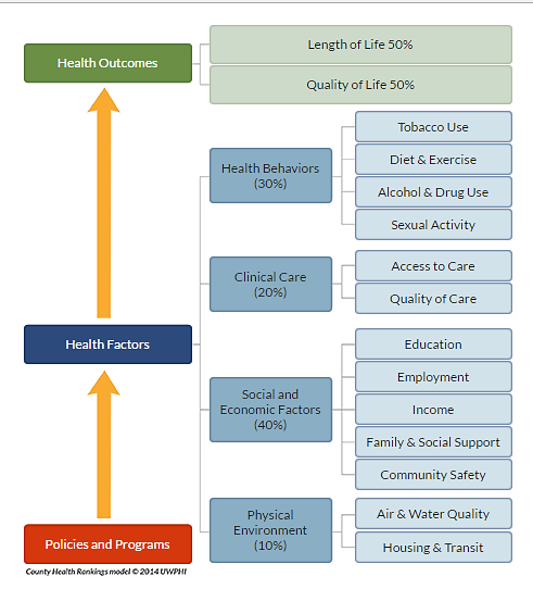 Health_Rankings_Model