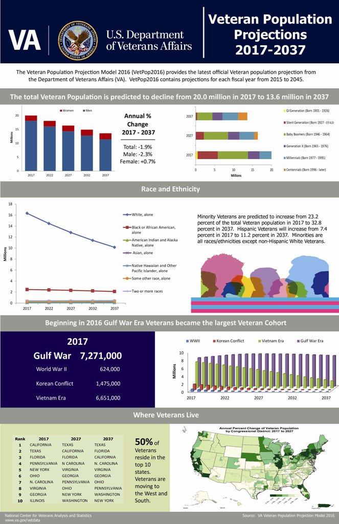 Vetpop_Infographic