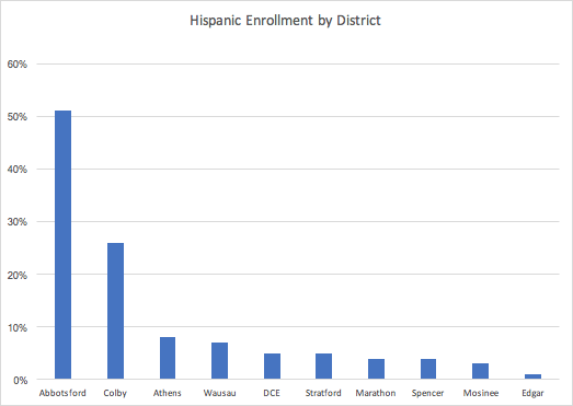 Hispanic_Enrollment_by_District