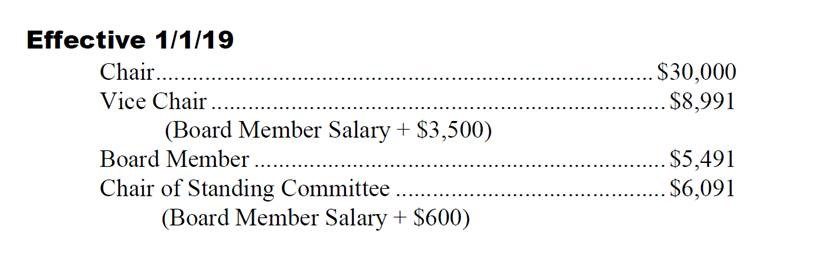 County Board Member - Salary breakdown