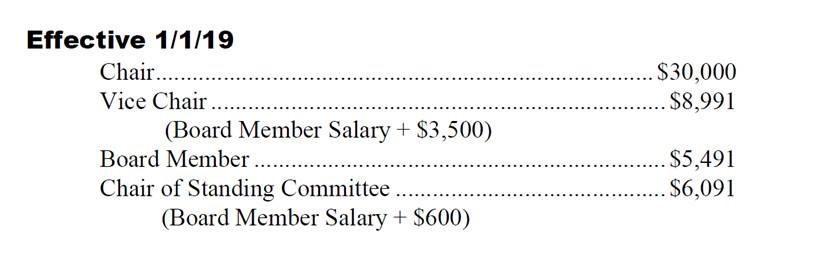 County Board Member - Salary breakdown