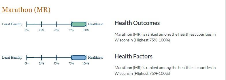 Marathon County Health Outcomes & Health Factors