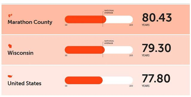 Marathon County Image Life Expectancy 2021-04-22